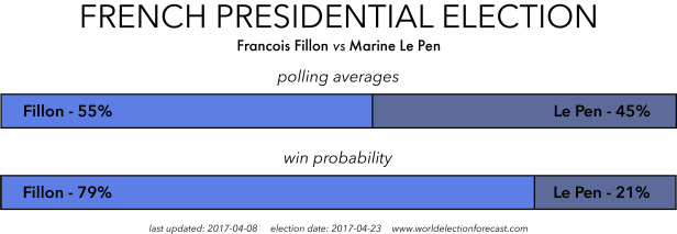French 2017 Election Polling Averages Fillon vs Le Pen