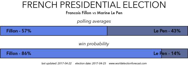 Fillon vs Le Pen