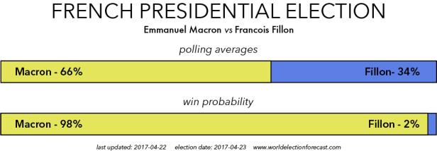Macron vs Fillon