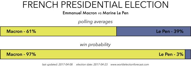 French 2017 Election Polling Averages: Macron vs Le Pen