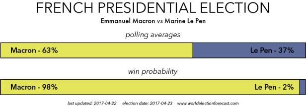 Macron vs Le Pen
