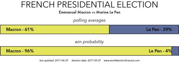 Macron vs Le Pen4-29