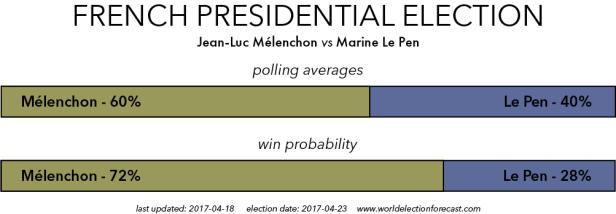 Melechon vs Le Pen