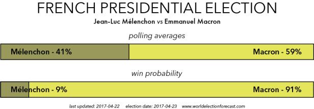 Melechon vs Macron