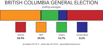 Polling Average