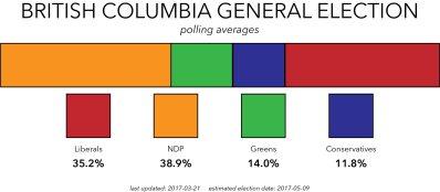 Polling Average3-21