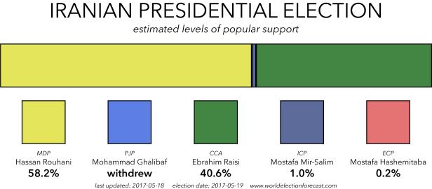 Polling Average 2